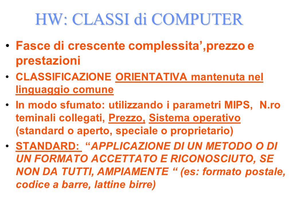 HW: CLASSI di COMPUTER Fasce di crescente complessita,prezzo e prestazioni CLASSIFICAZIONE ORIENTATIVA mantenuta nel linguaggio comune In modo sfumato