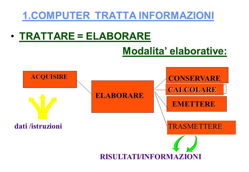 1.COMPUTER TRATTA INFORMAZIONI TRATTARE = ELABORARE Modalita elaborative: ACQUISIRE ELABORARE CONSERVARE EMETTERE dati /istruzioni RISULTATI/INFORMAZIONI TRASMETTERE CALCOLARE