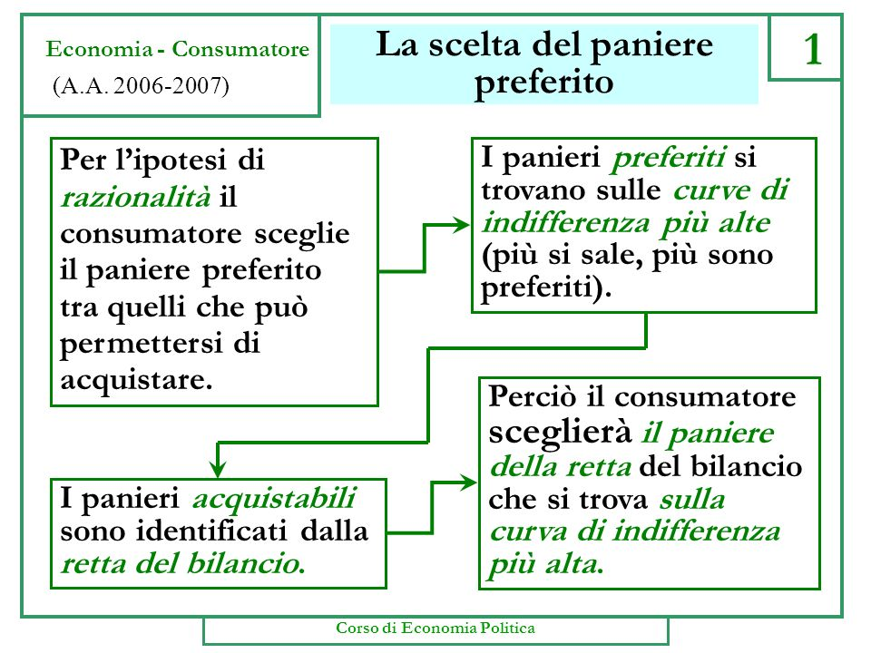 30 Economia - Consumatore (A.A. 2006-2007) Corso di Economia Politica