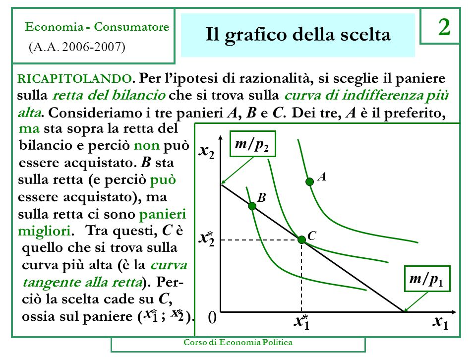 x2x2 * x1x1 * m/p1m/p1 m/p2m/p2 2 Il grafico della scelta Economia - Consumatore (A.A.