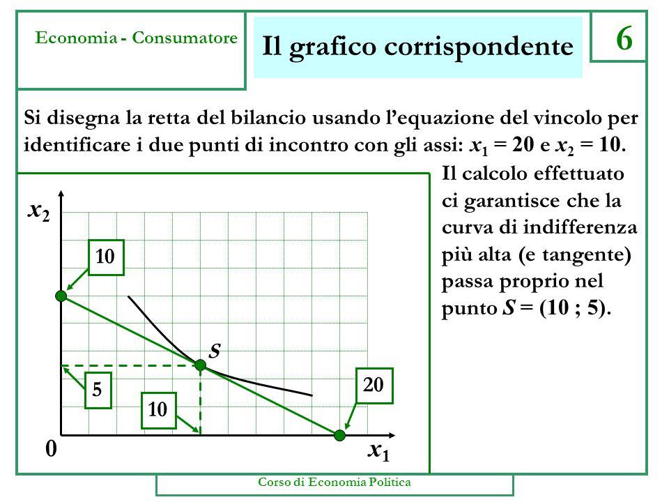 x2x2 x1x1 0 Il grafico corrispondente 6 Economia - Consumatore S 10 5 20 Si disegna la retta del bilancio usando lequazione del vincolo per identificare i due punti di incontro con gli assi: x 1 = 20 e x 2 = 10.