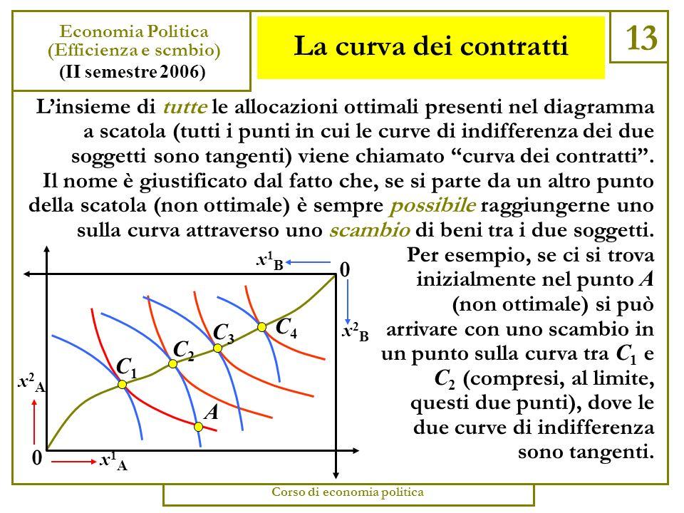 Riallocazioni e scambio 12 Economia Politica (Efficienza e scambio) (II semestre 2006) Corso di economia politica Nel diagramma a scatola le allocazioni ottimali sono identificate dal fatto che le curve di indifferenza dei due soggetti sono tangenti.