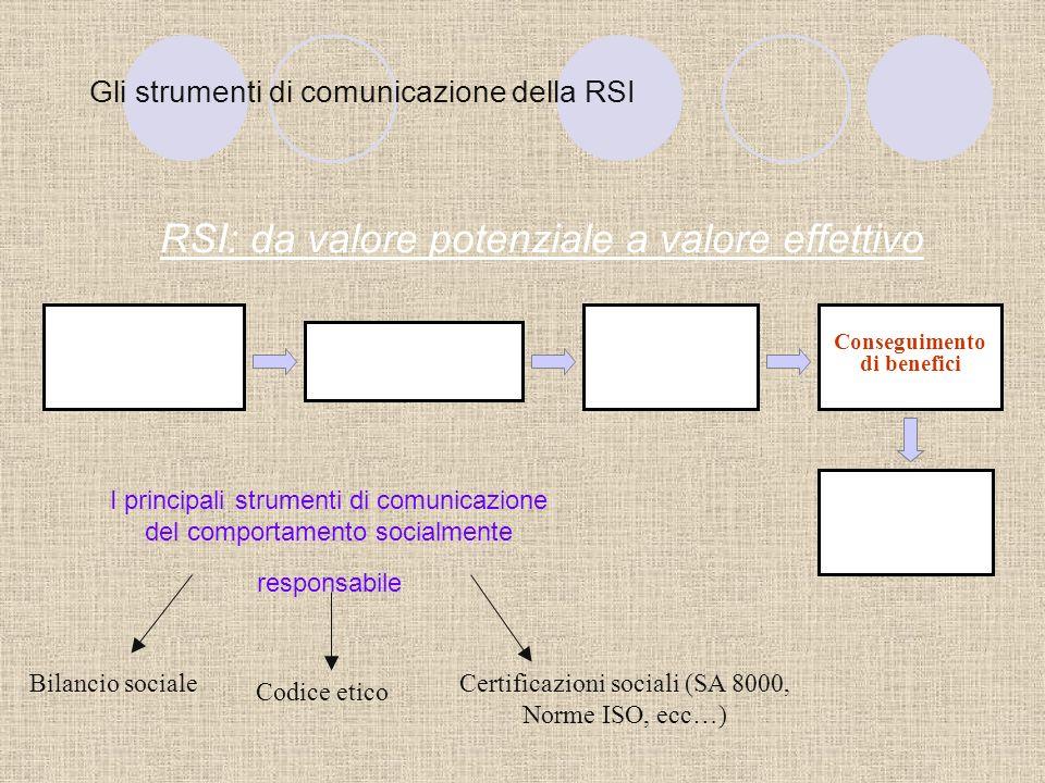 I benefici per le imprese Le opportunità derivanti dalle politiche di RSI: miglioramento della reputazione e valorizzazione di immagine; acquisizione