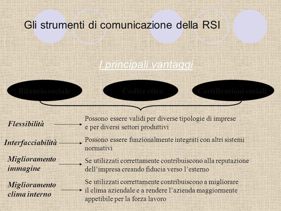Gli strumenti di comunicazione della RSI RSI: da valore potenziale a valore effettivo Comportamento socialmente responsabile Creazione di valore poten