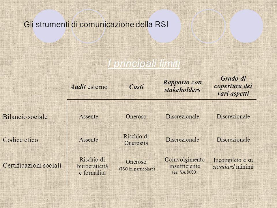 Gli strumenti di comunicazione della RSI I principali vantaggi Certificazioni socialiCodice eticoBilancio sociale Possono essere validi per diverse ti