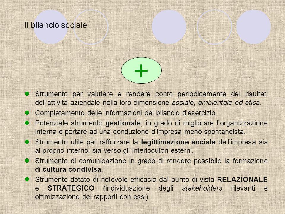 Gli strumenti di comunicazione della RSI I principali limiti Certificazioni sociali Codice etico Bilancio sociale Assente Oneroso Rischio di Onerosità