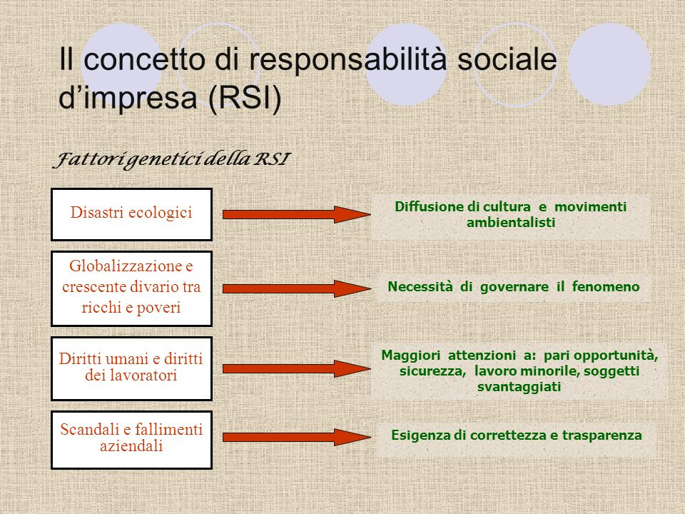 La responsabilità sociale dimpresa Laboratorio sulla RSI nelle PMI Prof.ssa Del Baldo Mara Dott.ssa Palazzi Federica\ con la collaborazione di Confind
