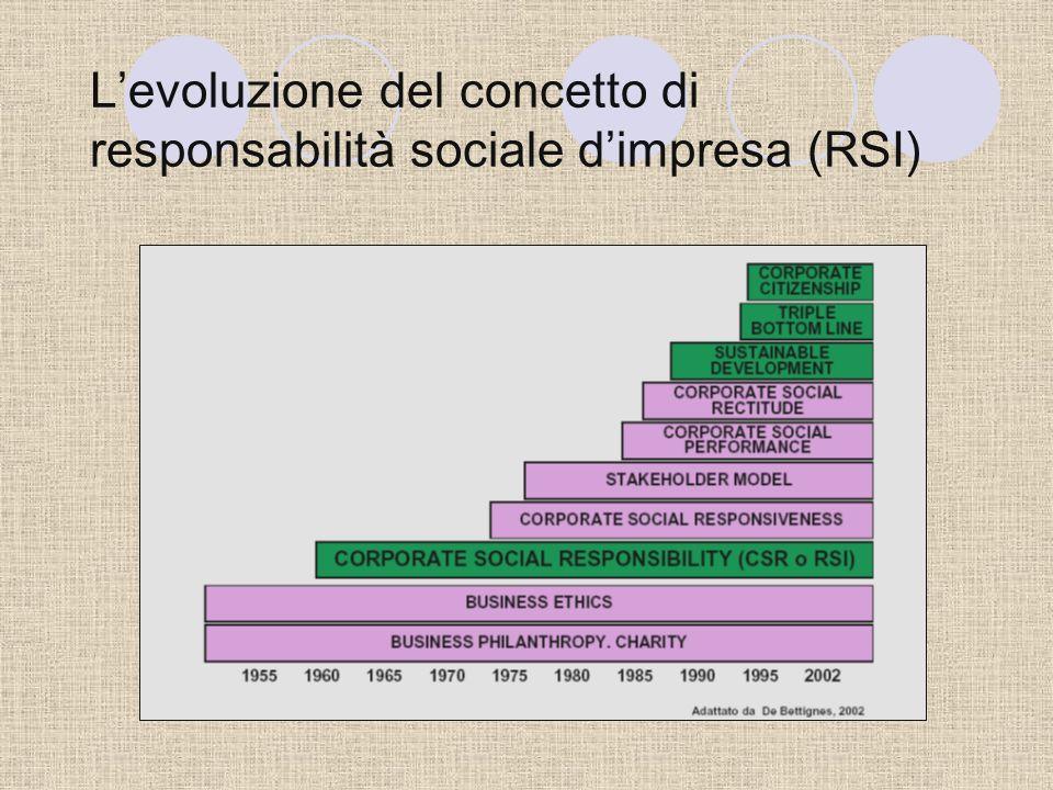 Il concetto di responsabilità sociale dimpresa (RSI) Integrazione volontaria delle preoccupazioni sociali ed ecologiche delle imprese nelle loro opera
