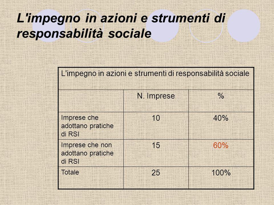 Limportanza del settore di appartenenza, delle dimensioni aziendali e dellorientamento dellimprenditore nelladozione di pratiche socialmente responsab
