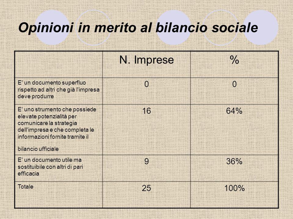 L'impegno in azioni e strumenti di responsabilità sociale N. Imprese% Imprese che adottano pratiche di RSI 1040% Imprese che non adottano pratiche di