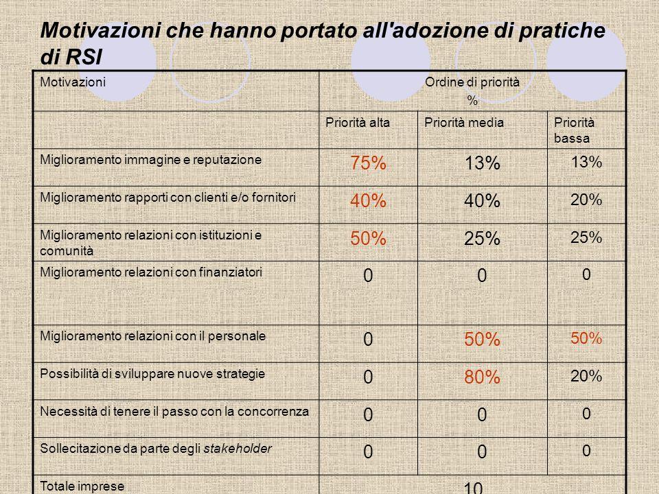 Opinioni in merito al bilancio sociale N. Imprese% E' un documento superfluo rispetto ad altri che già l'impresa deve produrre 00 E' uno strumento che