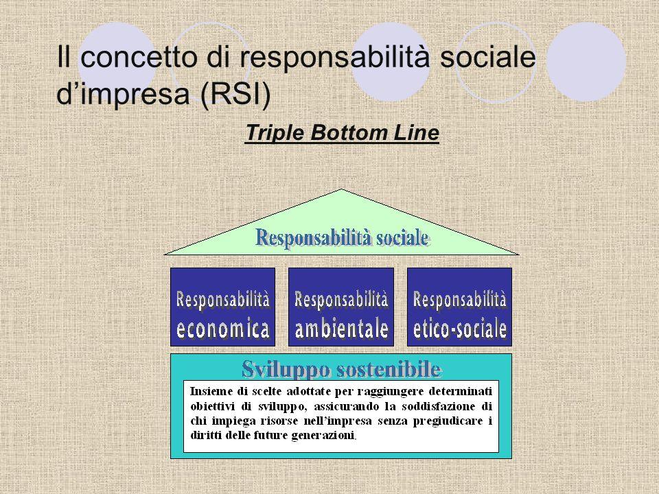 La RSI nelle Piccole Medie Imprese (PMI) Caratteristiche delle PMI che agevolano lassunzione di politiche di RSI: - Riconoscibilità - Approcciabilità - Enfasi sulla persona - Flessibilità Profondo radicamento nel contesto socio- economico locale.