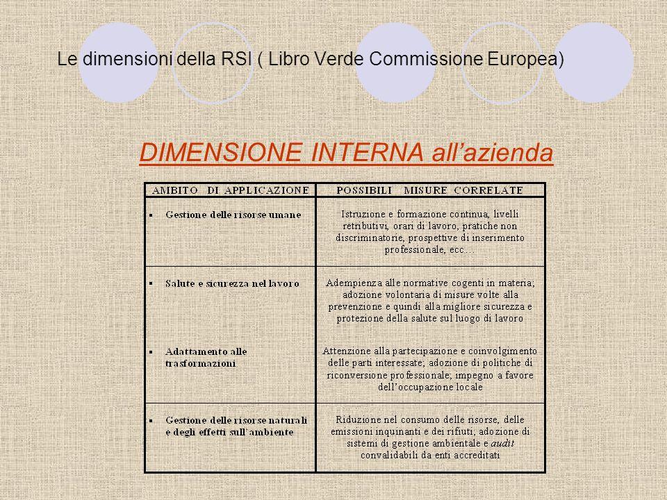 PMI della provincia di Pesaro Urbino e RSI: unindagine esplorativa LIMPEGNO IN AZIONI E STRUMENTI DI RSI Richiesta di incentivi da parte dellente pubblico per favorire un maggiore impegno in RSI.