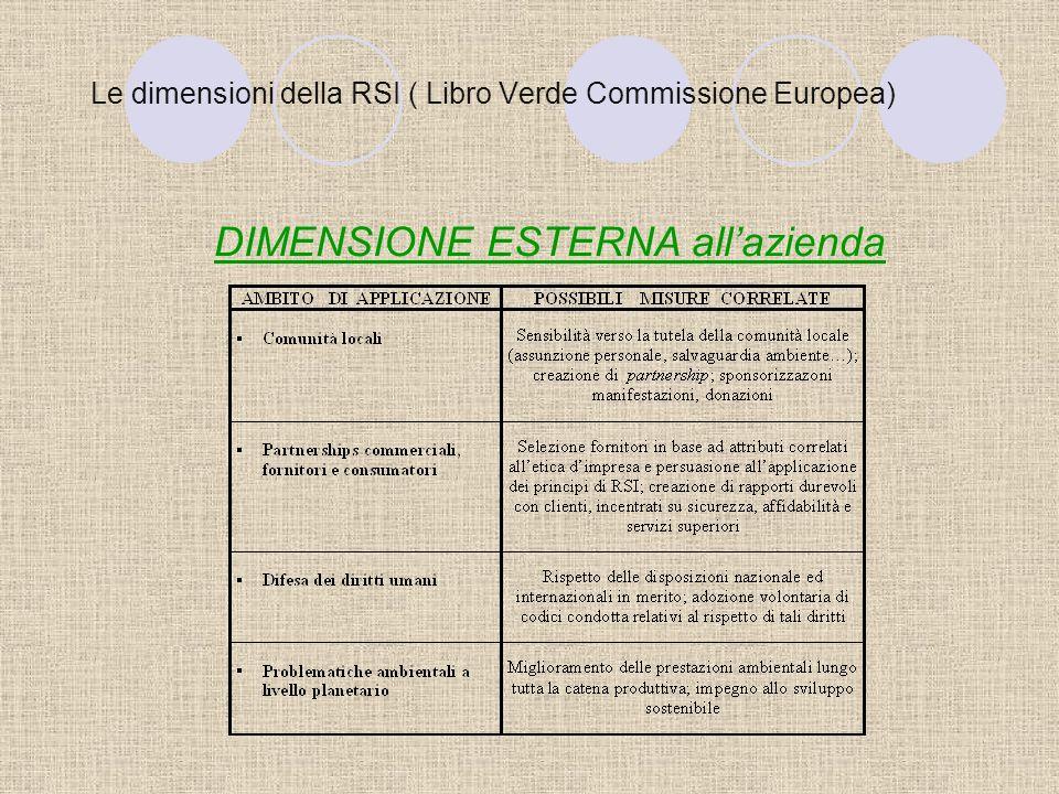 Le dimensioni della RSI ( Libro Verde Commissione Europea) DIMENSIONE ESTERNA allazienda