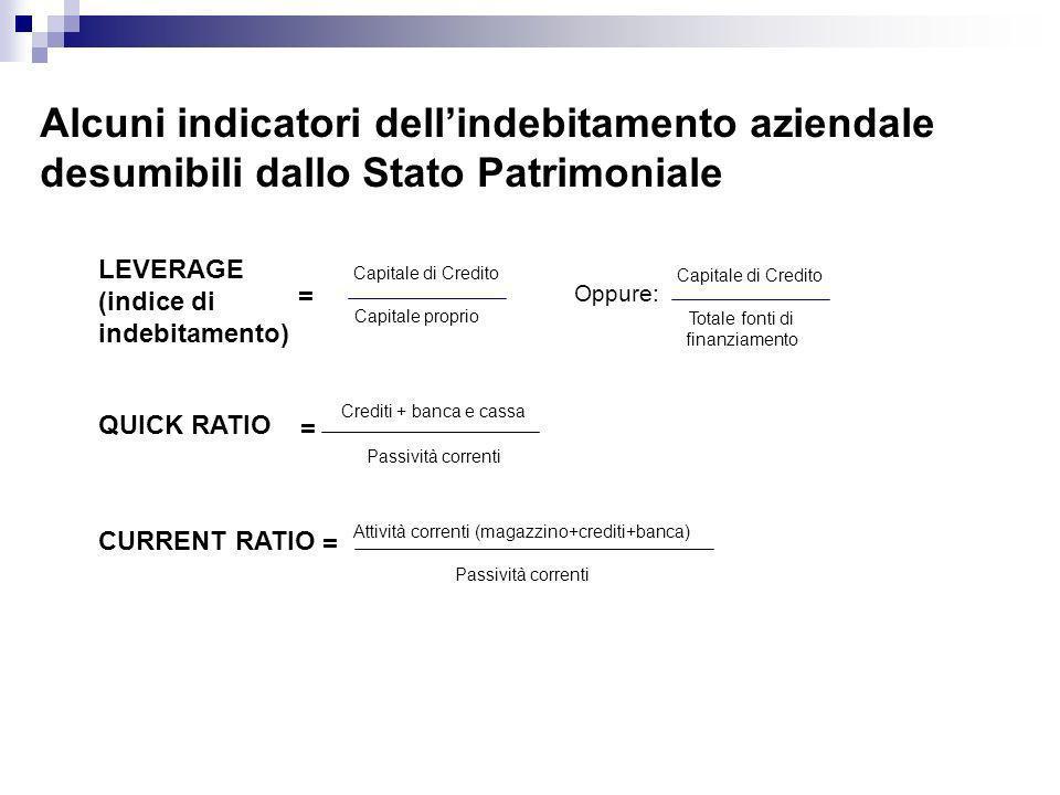 Alcuni indicatori dellindebitamento aziendale desumibili dallo Stato Patrimoniale Capitale di Credito Capitale proprio LEVERAGE (indice di indebitamen