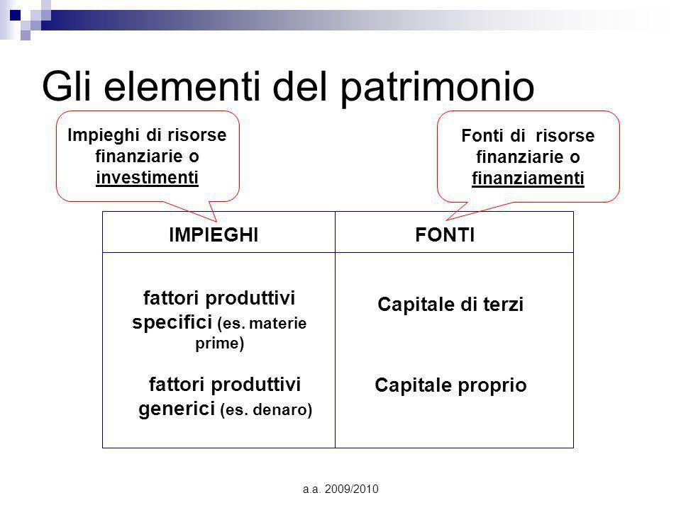 a.a. 2009/2010 Gli elementi del patrimonio IMPIEGHIFONTI Fonti di risorse finanziarie o finanziamenti Impieghi di risorse finanziarie o investimenti C
