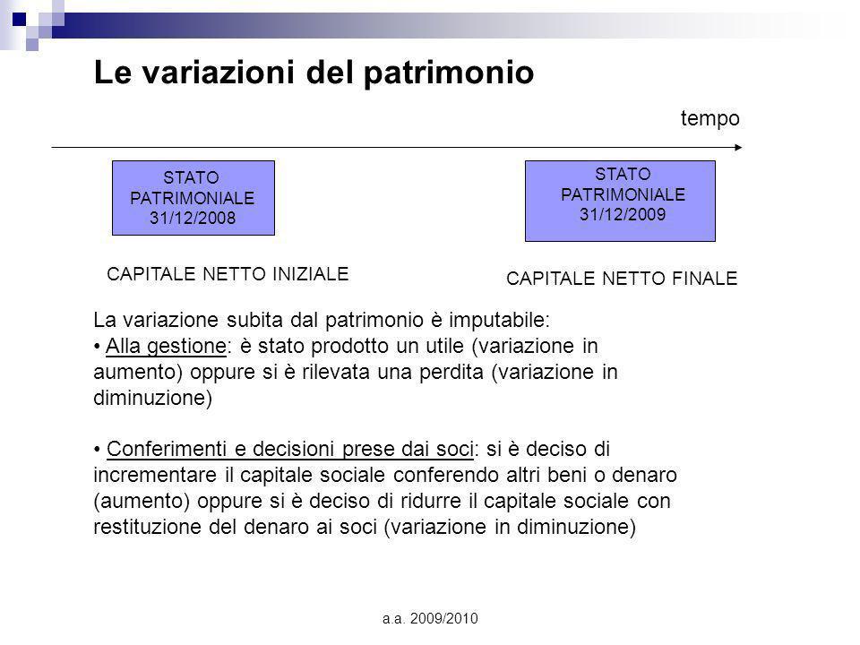 a.a. 2009/2010 Le variazioni del patrimonio La variazione subita dal patrimonio è imputabile: Alla gestione: è stato prodotto un utile (variazione in