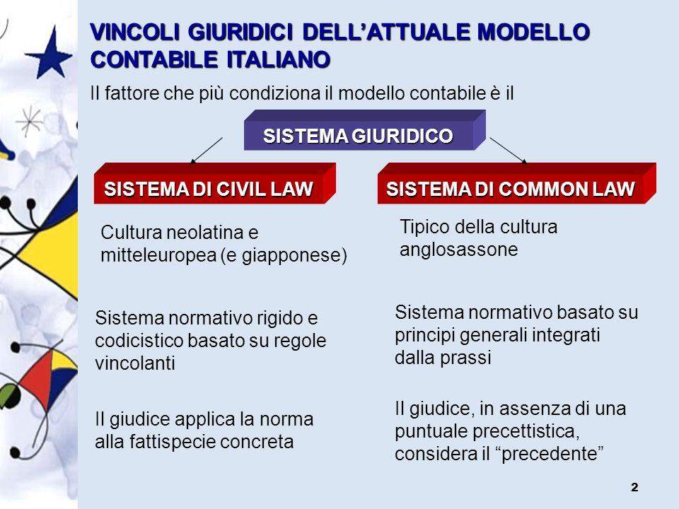 2 VINCOLI GIURIDICI DELLATTUALE MODELLO CONTABILE ITALIANO Il fattore che più condiziona il modello contabile è il SISTEMA GIURIDICO SISTEMA DI COMMON LAW SISTEMA DI CIVIL LAW Cultura neolatina e mitteleuropea (e giapponese) Sistema normativo rigido e codicistico basato su regole vincolanti Il giudice applica la norma alla fattispecie concreta Tipico della cultura anglosassone Sistema normativo basato su principi generali integrati dalla prassi Il giudice, in assenza di una puntuale precettistica, considera il precedente