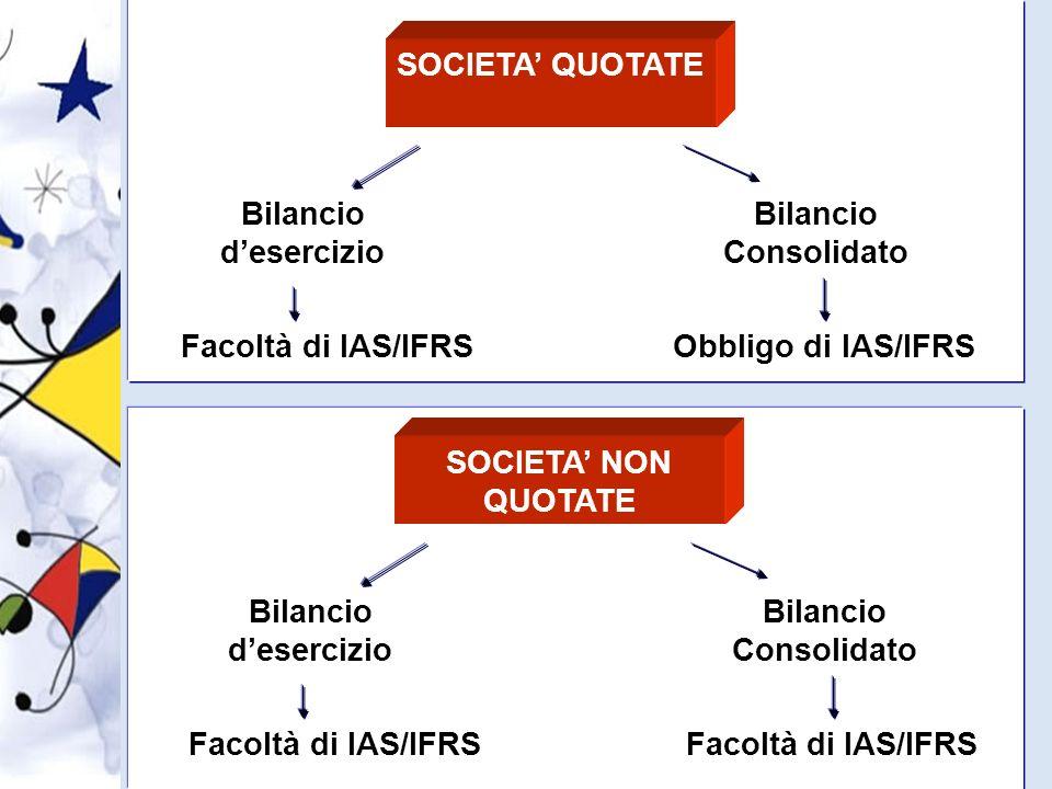6 SOCIETA QUOTATE Bilancio desercizio Bilancio Consolidato Facoltà di IAS/IFRSObbligo di IAS/IFRS SOCIETA NON QUOTATE Bilancio desercizio Bilancio Consolidato Facoltà di IAS/IFRS