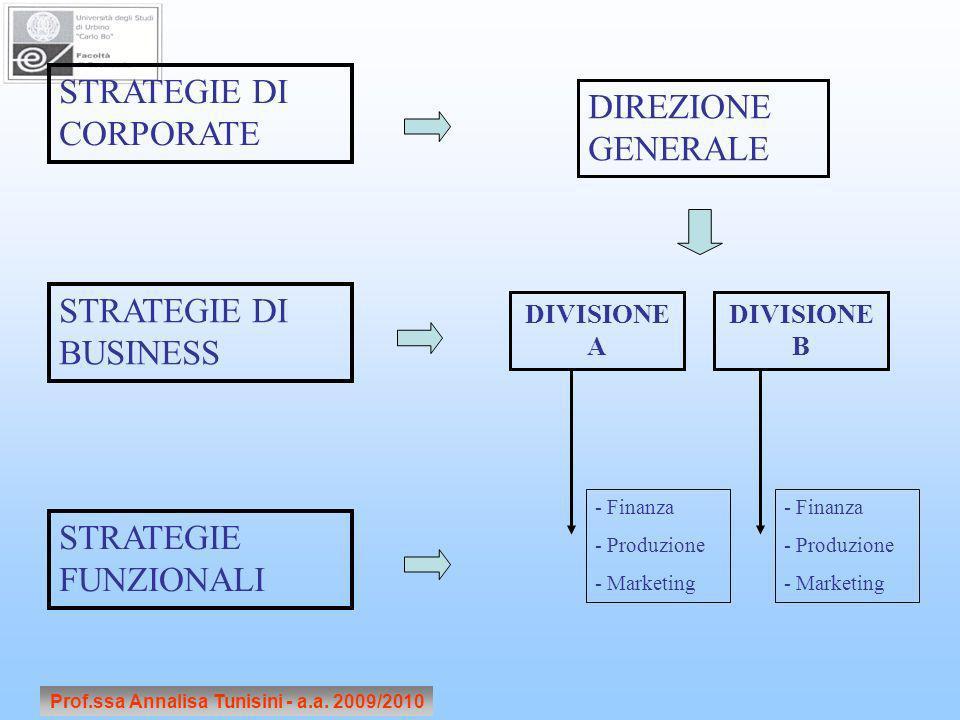 Prof.ssa Annalisa Tunisini - a.a. 2009/2010 STRATEGIE DI CORPORATE STRATEGIE DI BUSINESS STRATEGIE FUNZIONALI DIREZIONE GENERALE DIVISIONE A DIVISIONE