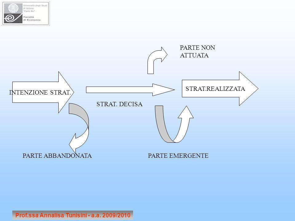 Prof.ssa Annalisa Tunisini - a.a. 2009/2010 INTENZIONE STRAT. STRAT.REALIZZATA STRAT. DECISA PARTE ABBANDONATAPARTE EMERGENTE PARTE NON ATTUATA