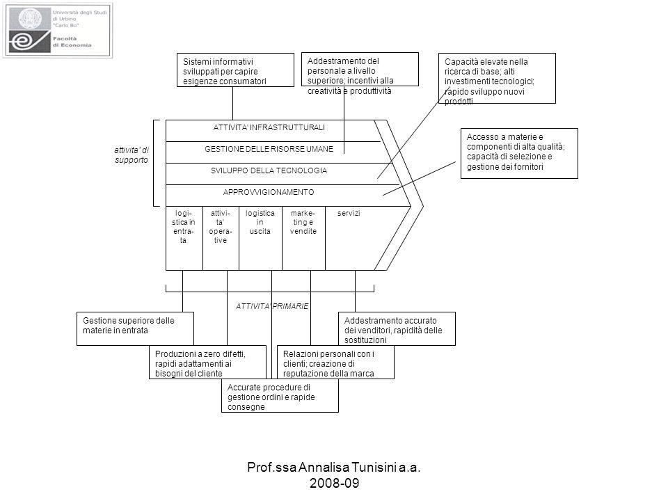 Prof.ssa Annalisa Tunisini a.a. 2008-09 ATTIVITA' INFRASTRUTTURALI GESTIONE DELLE RISORSE UMANE SVILUPPO DELLA TECNOLOGIA APPROVVIGIONAMENTO logi- sti