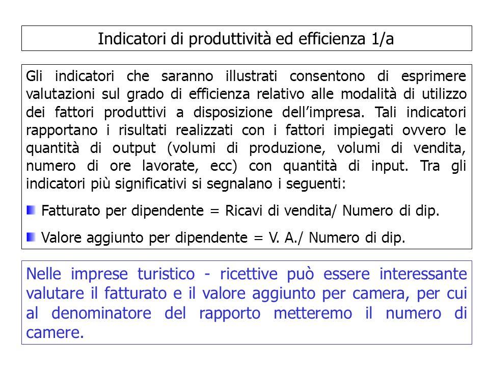 Indicatori di produttività ed efficienza 2/a Produttività aziendale = Valore della produzione/Capitale investito Produttività del capitale investito = Valore aggiunto/Capitale investito Produttività degli immobilizzi tecnici = Valore della produzione/Im.