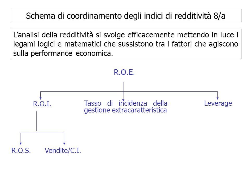 Schema di coordinamento degli indici di redditività 8/a Lanalisi della redditività si svolge efficacemente mettendo in luce i legami logici e matemati