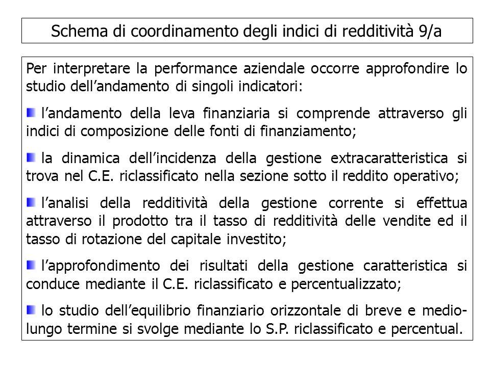 Schema di coordinamento degli indici di redditività 9/a Per interpretare la performance aziendale occorre approfondire lo studio dellandamento di sing