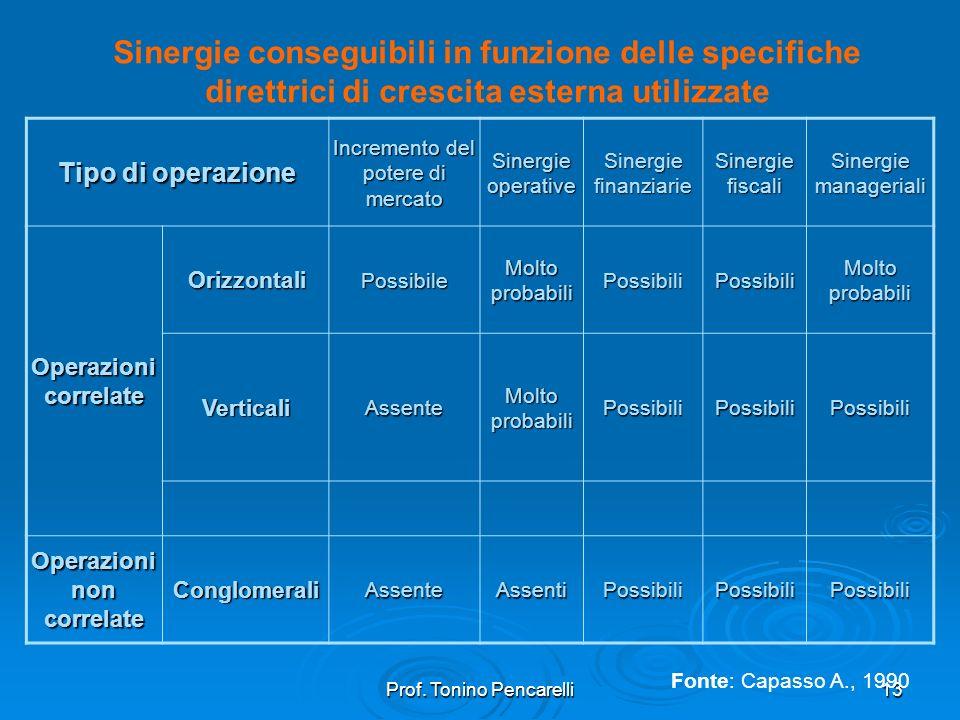 Prof. Tonino Pencarelli13 Sinergie conseguibili in funzione delle specifiche direttrici di crescita esterna utilizzate Tipo di operazione Incremento d