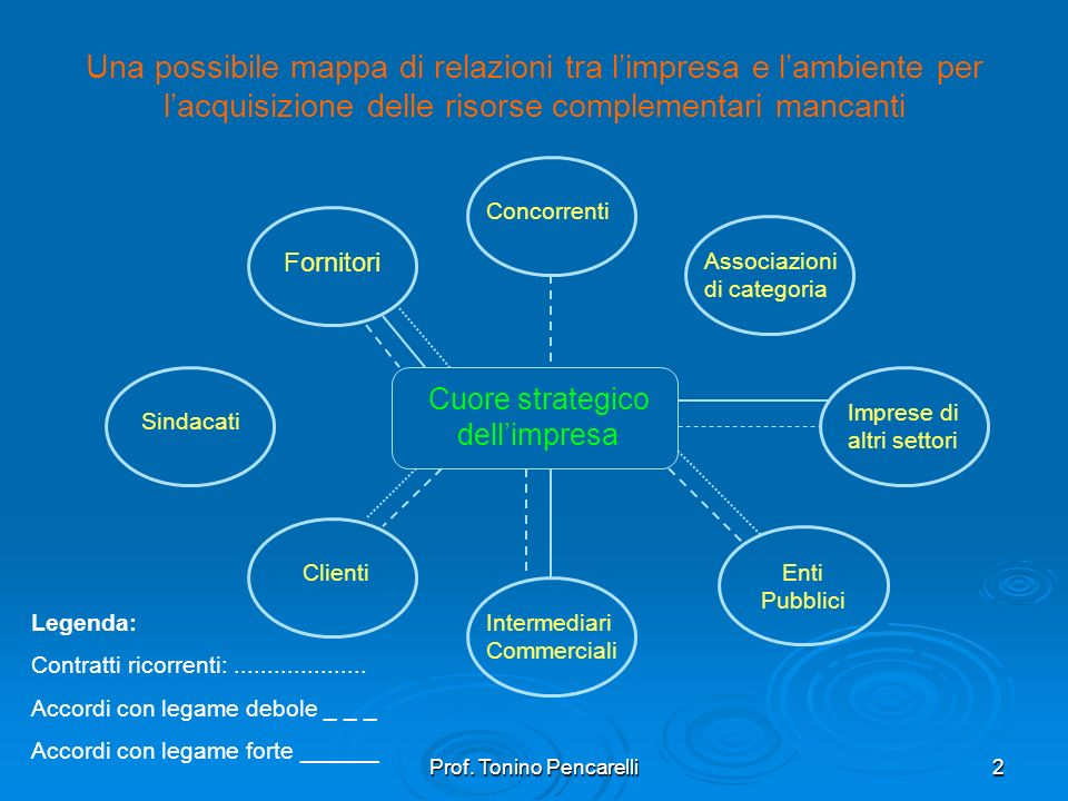 Prof. Tonino Pencarelli2 Una possibile mappa di relazioni tra limpresa e lambiente per lacquisizione delle risorse complementari mancanti Cuore strate