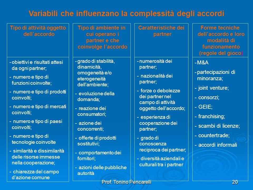 Prof. Tonino Pencarelli20 Variabili che influenzano la complessità degli accordi Tipo di attività oggetto dellaccordo -obiettivi e risultati attesi da