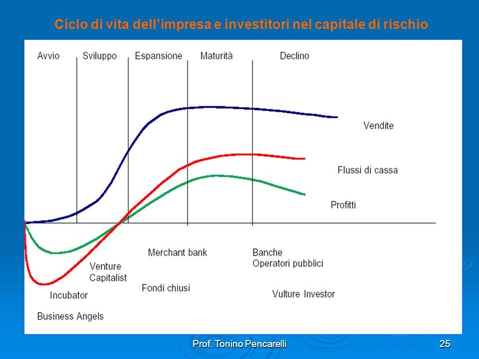 Prof. Tonino Pencarelli25 Ciclo di vita dellimpresa e investitori nel capitale di rischio