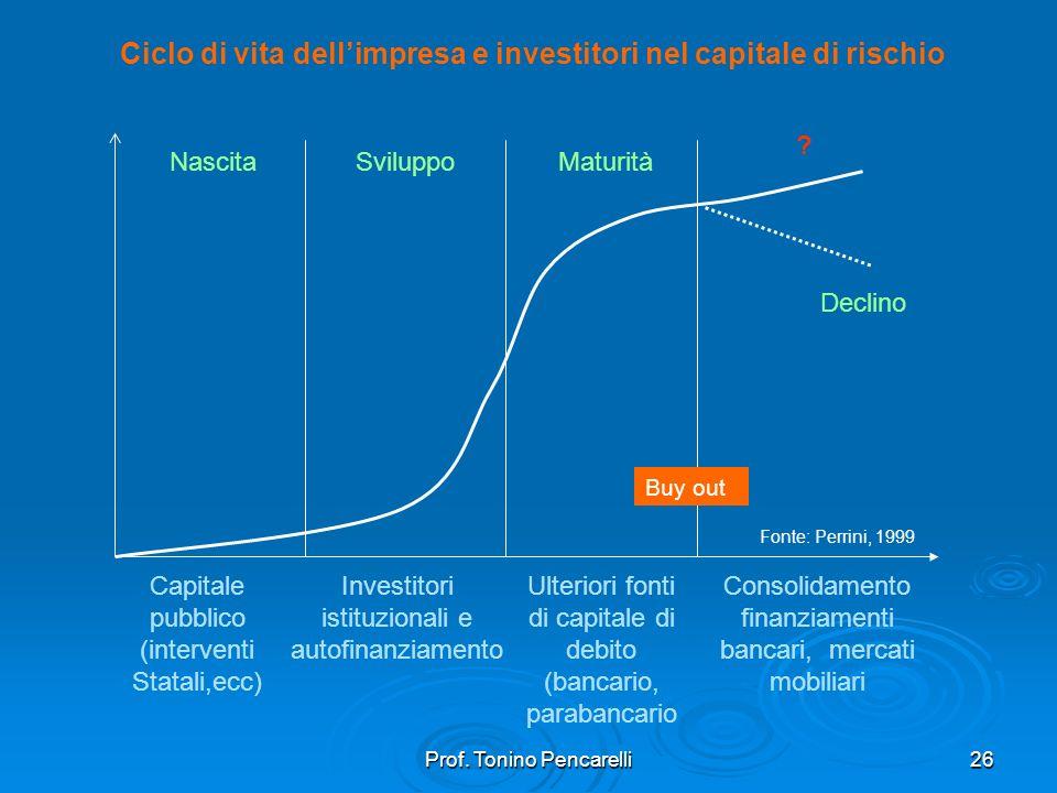 Prof. Tonino Pencarelli26 Ciclo di vita dellimpresa e investitori nel capitale di rischio NascitaSviluppoMaturità Declino ? Capitale pubblico (interve