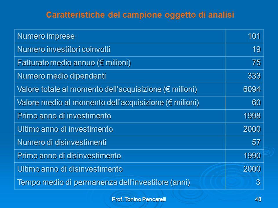 Prof. Tonino Pencarelli48 Numero imprese 101 101 Numero investitori coinvolti 19 19 Fatturato medio annuo ( milioni) 75 75 Numero medio dipendenti 333