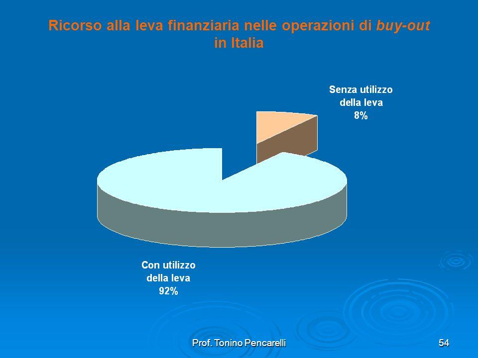 Prof. Tonino Pencarelli54 Ricorso alla leva finanziaria nelle operazioni di buy-out in Italia
