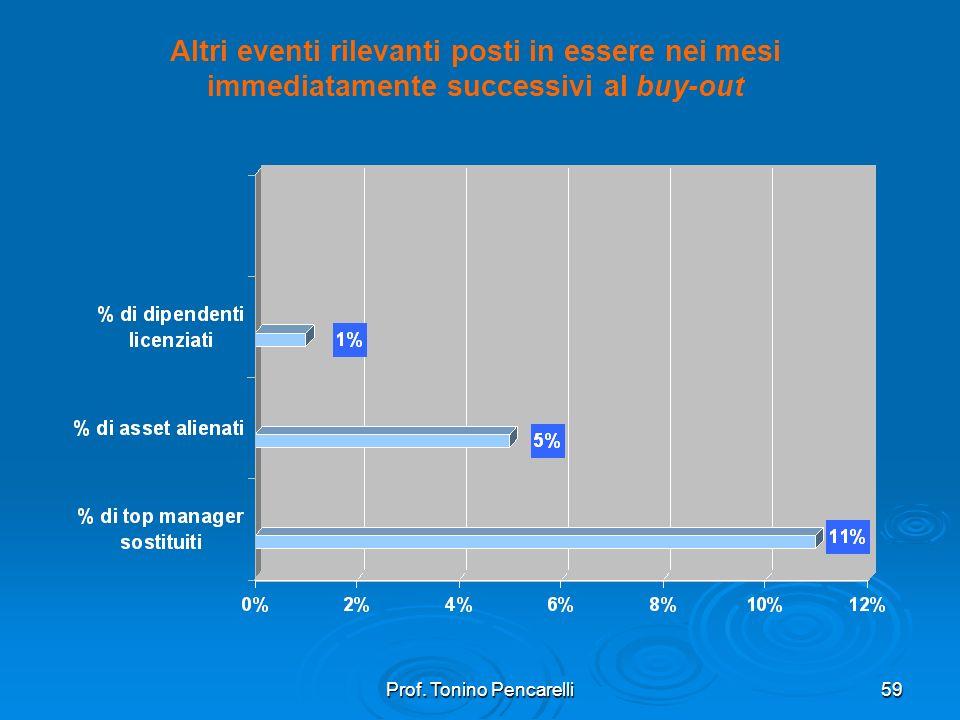 Prof. Tonino Pencarelli59 Altri eventi rilevanti posti in essere nei mesi immediatamente successivi al buy-out