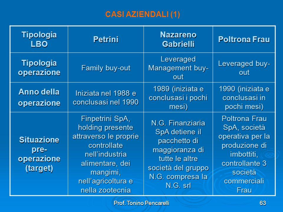 Prof. Tonino Pencarelli63 CASI AZIENDALI (1) Tipologia LBO Petrini Nazareno Gabrielli Poltrona Frau Tipologia operazione Family buy-out Leveraged Mana