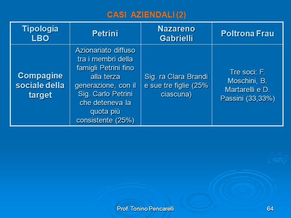 Prof. Tonino Pencarelli64 CASI AZIENDALI (2) Tipologia LBO Petrini Nazareno Gabrielli Poltrona Frau Compagine sociale della target Azionariato diffuso