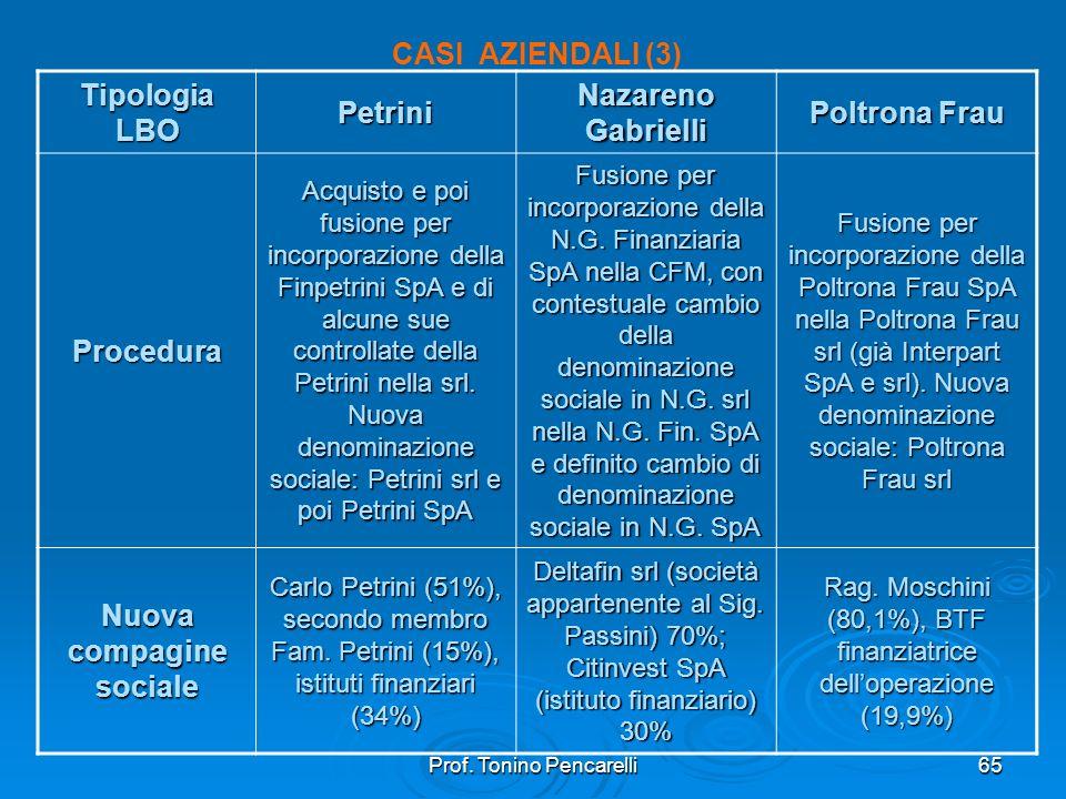 Prof. Tonino Pencarelli65 CASI AZIENDALI (3) Tipologia LBO Petrini Nazareno Gabrielli Poltrona Frau Procedura Acquisto e poi fusione per incorporazion