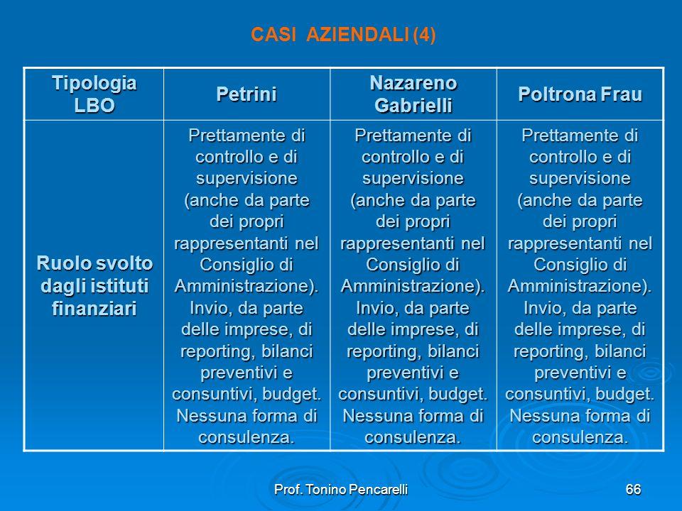 Prof. Tonino Pencarelli66 CASI AZIENDALI (4) Tipologia LBO Petrini Nazareno Gabrielli Poltrona Frau Ruolo svolto dagli istituti finanziari Prettamente