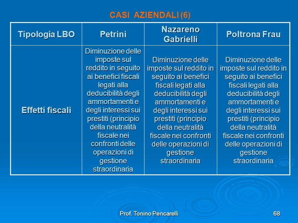 Prof. Tonino Pencarelli68 CASI AZIENDALI (6) Tipologia LBO Petrini Nazareno Gabrielli Poltrona Frau Effetti fiscali Diminuzione delle imposte sul redd