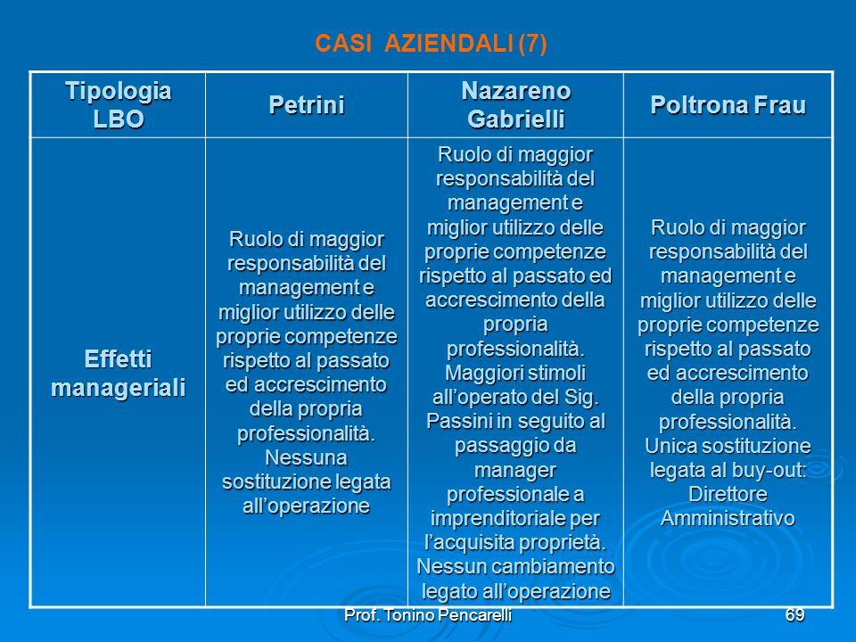 Prof. Tonino Pencarelli69 CASI AZIENDALI (7) Tipologia LBO Petrini Nazareno Gabrielli Poltrona Frau Effetti manageriali Ruolo di maggior responsabilit