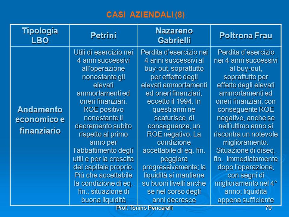 Prof. Tonino Pencarelli70 CASI AZIENDALI (8) Tipologia LBO Petrini Nazareno Gabrielli Poltrona Frau Andamento economico e finanziario Utili di eserciz