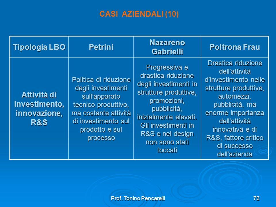 Prof. Tonino Pencarelli72 CASI AZIENDALI (10) Tipologia LBO Petrini Nazareno Gabrielli Poltrona Frau Attività di investimento, innovazione, R&S Politi