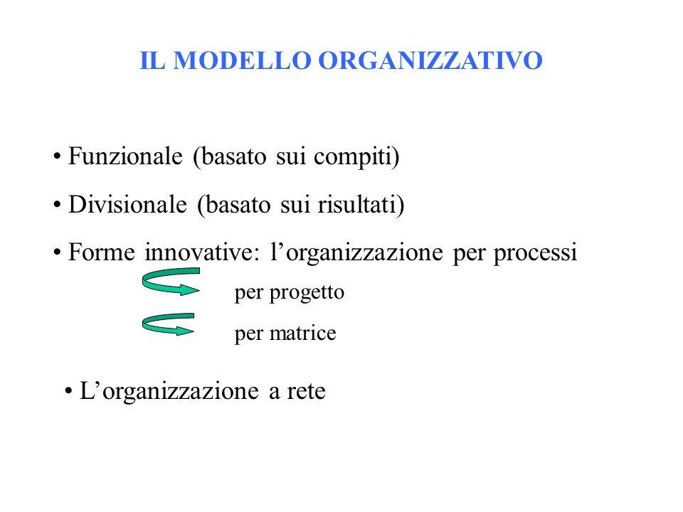 IL MODELLO ORGANIZZATIVO Funzionale (basato sui compiti) Divisionale (basato sui risultati) Forme innovative: lorganizzazione per processi per progetto per matrice Lorganizzazione a rete