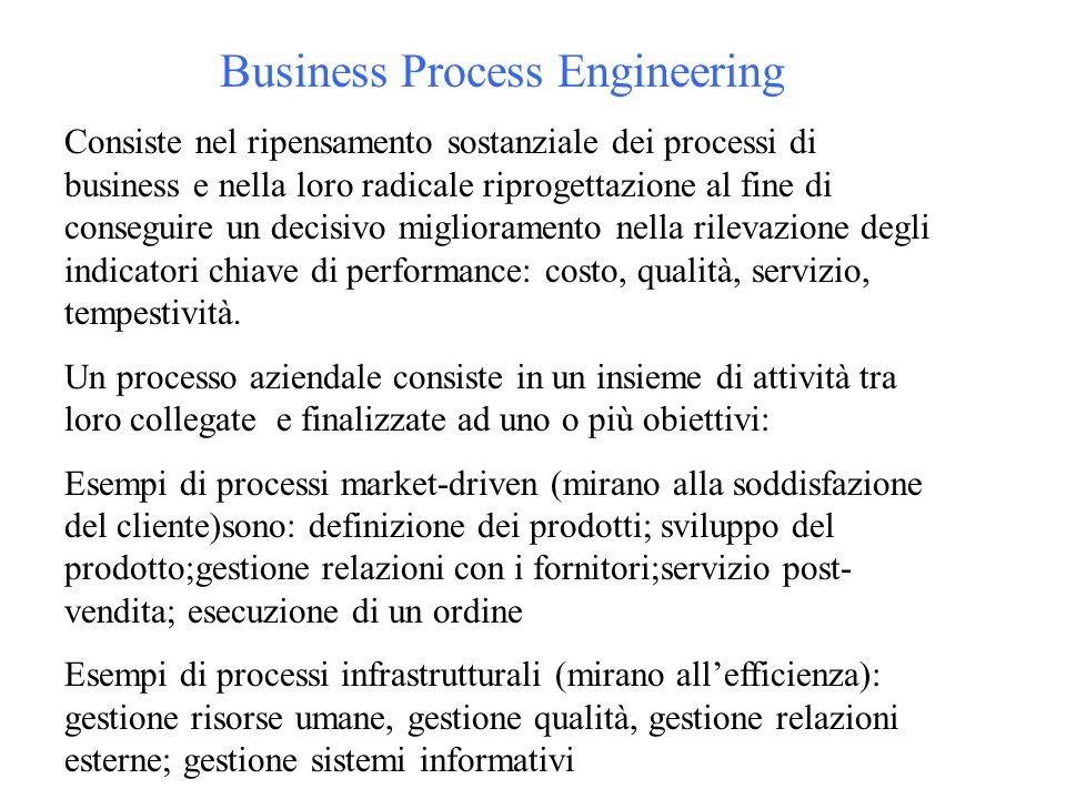 Business Process Engineering Consiste nel ripensamento sostanziale dei processi di business e nella loro radicale riprogettazione al fine di conseguire un decisivo miglioramento nella rilevazione degli indicatori chiave di performance: costo, qualità, servizio, tempestività.