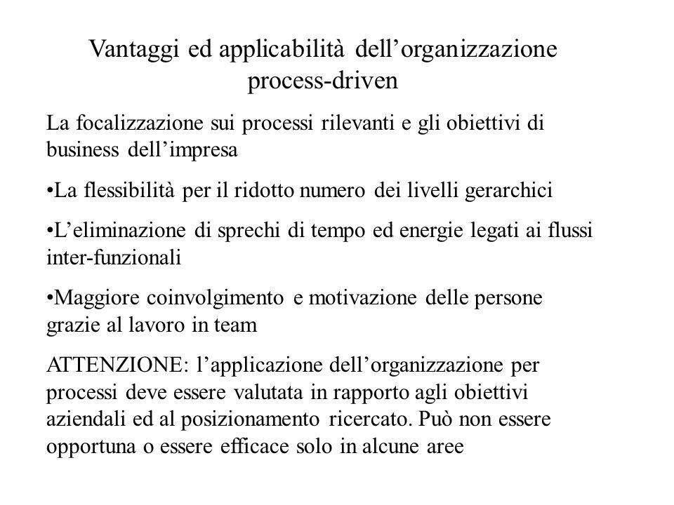 Vantaggi ed applicabilità dellorganizzazione process-driven La focalizzazione sui processi rilevanti e gli obiettivi di business dellimpresa La flessi