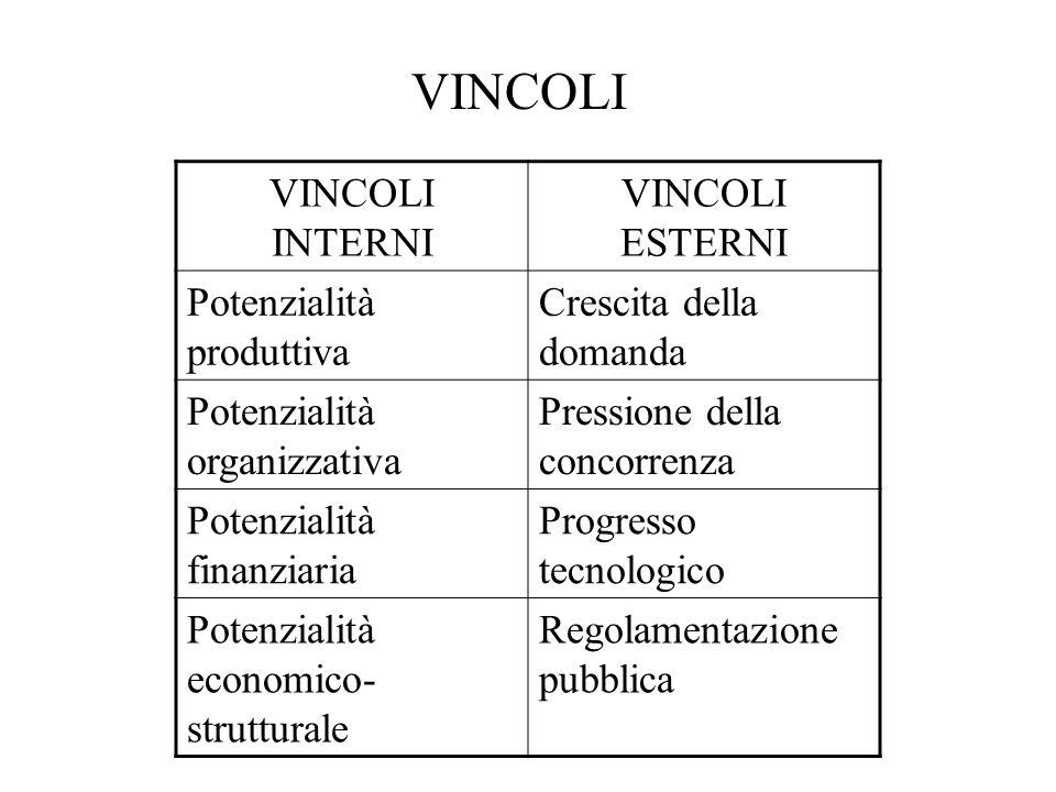 VINCOLI VINCOLI INTERNI VINCOLI ESTERNI Potenzialità produttiva Crescita della domanda Potenzialità organizzativa Pressione della concorrenza Potenzia