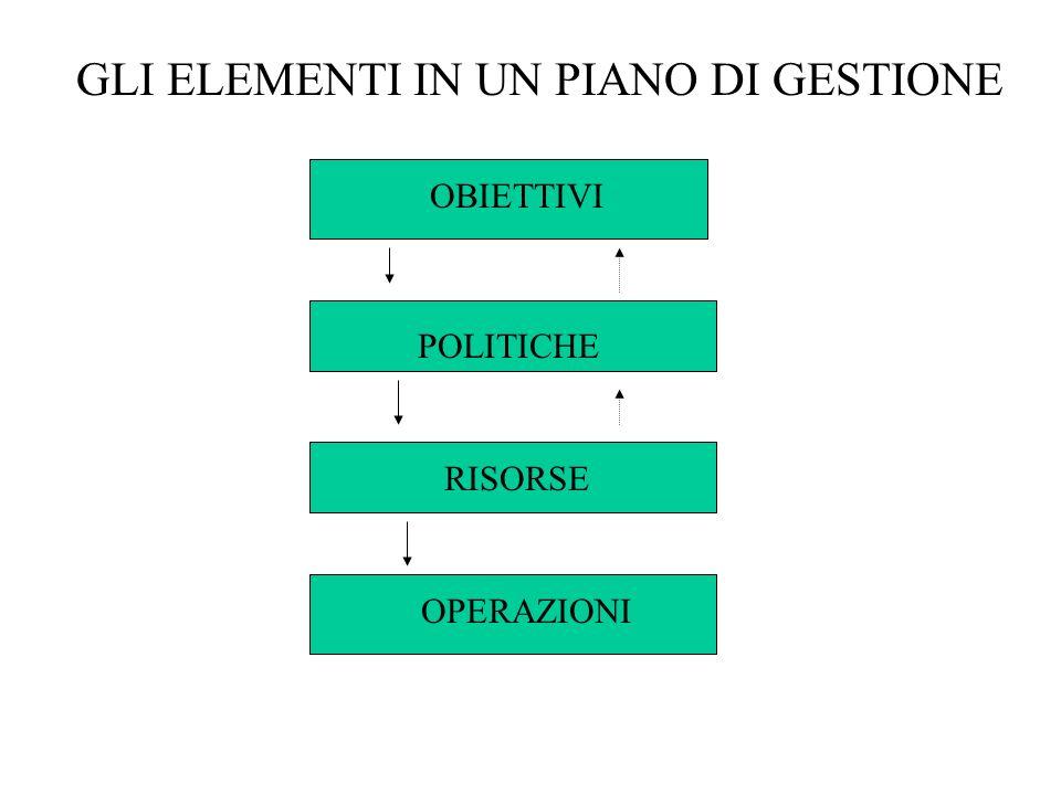 GLI ELEMENTI IN UN PIANO DI GESTIONE OBIETTIVI RISORSE POLITICHE OPERAZIONI